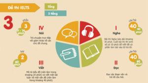 Trong một đề thi IELTS gồm có 4 phần: nghe - nói -đọc - viết.