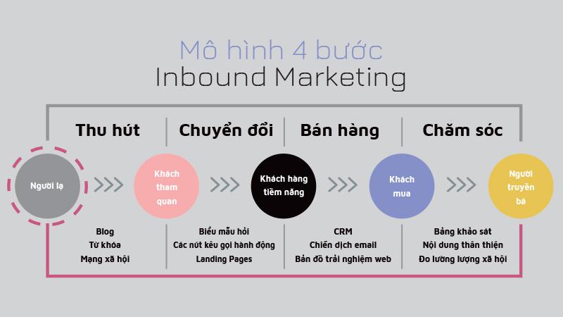 Mô hình 4 bước xây dựng chiến dịch Inbound Marketing