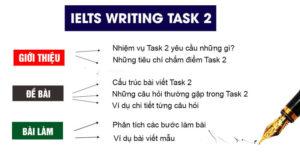Cấu trúc cơ bản của Writing Task 2
